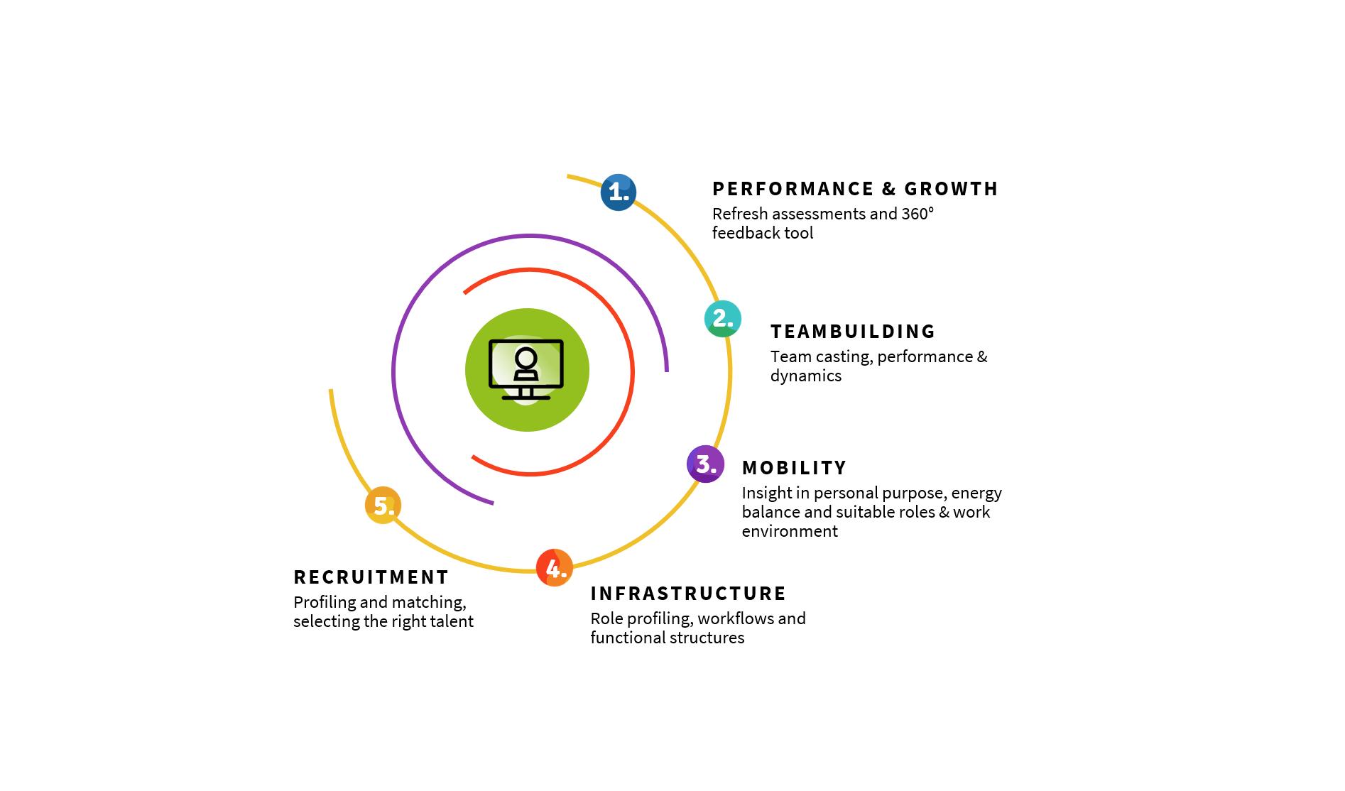 Strategic HR tools by People Like Us